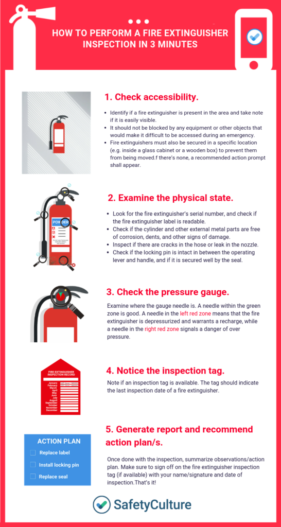 Fire extinguisher inspection process