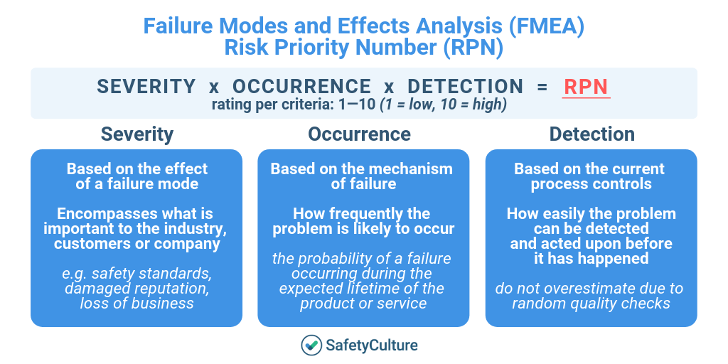 fmea-rpn-infographic