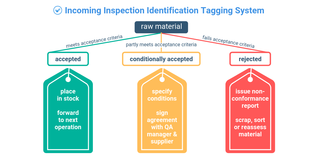 incoming inspection identification tagging system