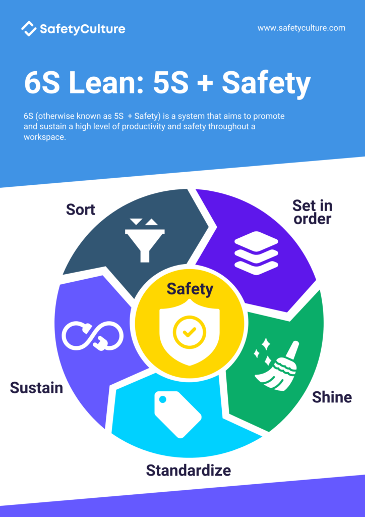 6s 6 s lean infographic 5s + 1