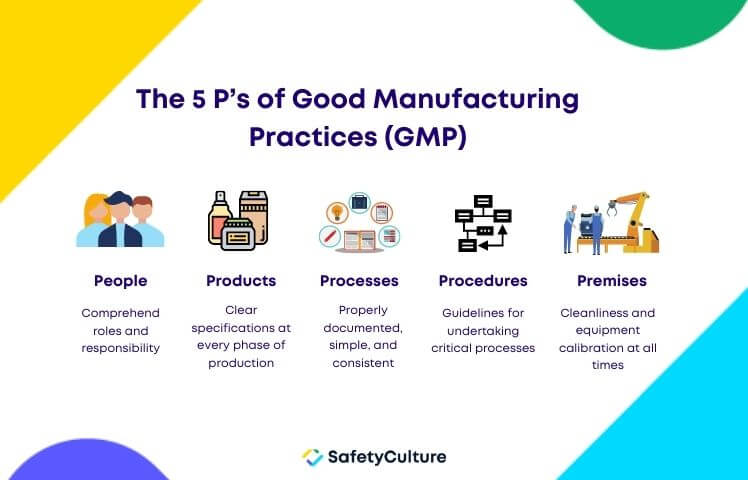 The 5 P's of GMP