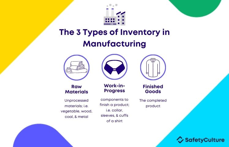 The three types of manufacturing inventory are raw materials, work-in-progress, finished goods