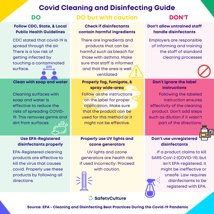 Covid cleaning and disinfecting guide